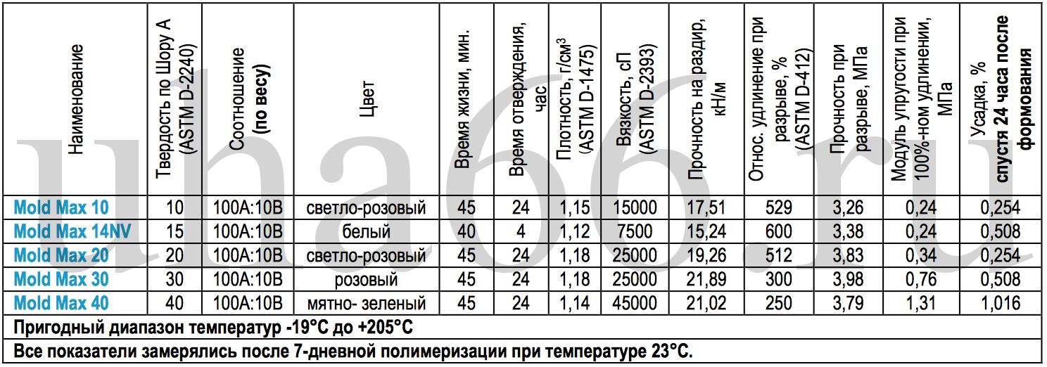 Технические характеристики Силиконов Mold Max